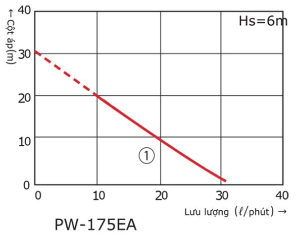 Wilo PW 175EA - Bơm Tăng Áp Wilo 125W