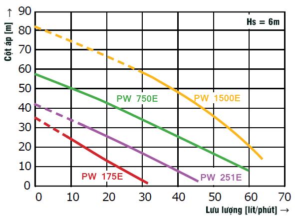 Wilo PW 251E - Đặc Tính Làm Việc